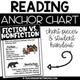 Fiction vs. Nonfiction Poster (Reading Anchor Chart)