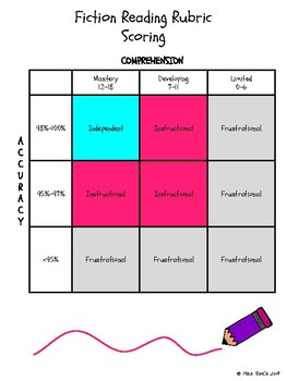 Fiction Reading Rubric for Text Levels / Retelling Running Record & Scoring Form
