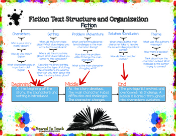Fiction Structure Guiding Questions English and Spanish