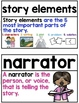 Fiction Word Wall ~ 40 Reading Fiction Posters, Word Wall Cards, or Flashcards