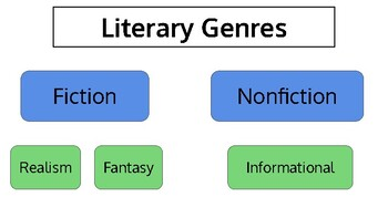 Fiction and Nonfiction Genres and Subgenres