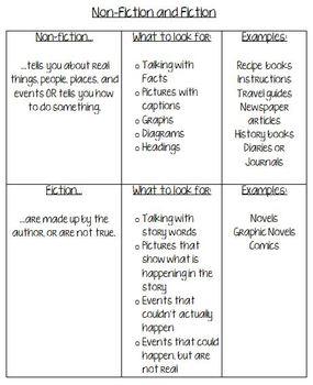 Fiction and Nonfiction Texts