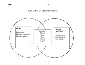 Fiction vs Literary Nonfiction Venn Diagram