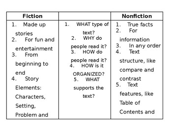 Fiction vs Nonfiction Graphic Organizer