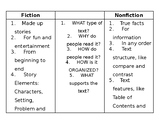 Fiction vs Nonfiction Graphic Organizer