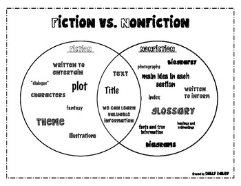 fiction vs  nonfiction venn diagram by holly daley
