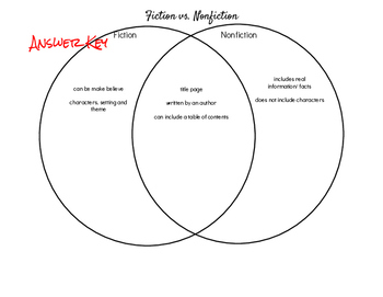Fiction vs. Nonfiction Venn Diagram