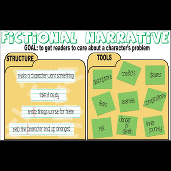 Fictional Narrative Writing Grammar Class Poster - Structure & Tools
