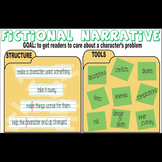 Fictional Narrative Writing Grammar Class Poster - Structu