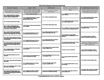 Fifth Florida Physical Education PE Standards