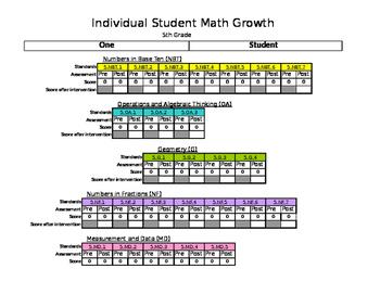 Fifth Grade Common Core Math Achievement Data Tracker