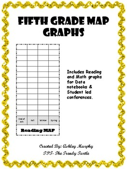 Fifth Grade MAP Graph