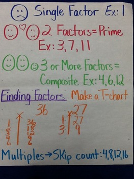 36 Fifth Grade Math Anchor Charts for the Year in Texas