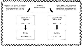 Fifth Grade Math Graphic Organizers: MD {copy for student notes}