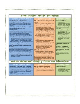 Fifth Grade Next Generation Science Standards Checklist