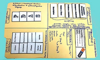 5th Grade Reading STAAR Interactive Genre Review Folder