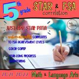 Fifth Grade: STAR (Scale Score) and FSA Correlation Spreadsheet