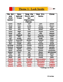 Fifth Grade Spelling List - Harcourt Trophies Theme 1