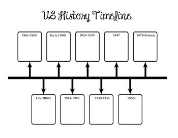 Fifth Grade US History Timeline