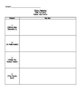 Fig Pudding Novel Study Story Map