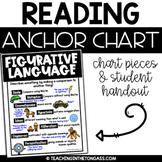 Figurative Language Reading Anchor Chart