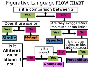 Figurative Language Flow Chart