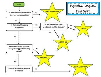 Figurative Language Flow chart