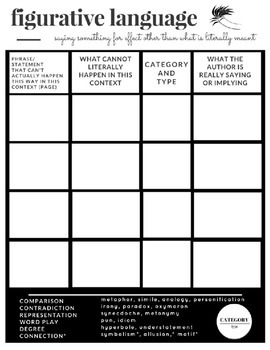 Figurative Language Graphic Organizer with Teacher Notes and Defintions