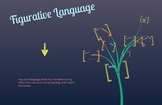 Figurative Language lesson with Prezi and worksheet grades 5-9