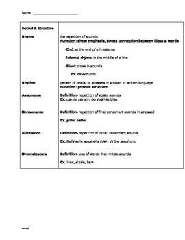 Figurative Language Sound Cornell Notes