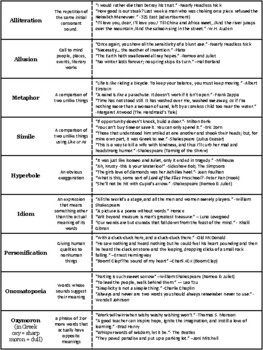 Figurative Language: Notes or WS or Exam