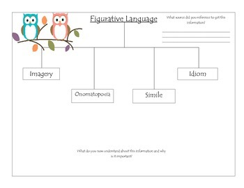 Figurative Language Tree Map with Frame of Reference