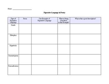 Figurative Language Types/ Graphic Organizer