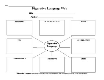 Figurative Language Graphic Organizer ~ web format ~ Works with ANY anchor text!