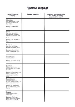 Analyze Figurative Language: Fiction mentor text and proficiency scale included