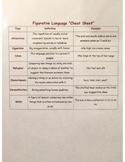 """Figurative language """"cheat sheet"""""""