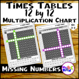 Multiplication Facts 1-12 Times Table Charts with TPT Easel