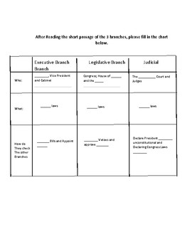 Fill in chart over the 3 Branches, with definitions, and Pictures