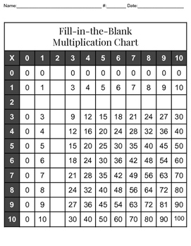 Fill in the Blank Multiplication Charts