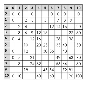 Fill in the blank Multiplication Puzzle