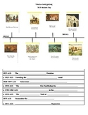 Fill in the blanks Timeline worksheet corresponds w/Verita