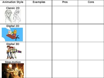 Film Studies - Animation Styles - Pros and Cons