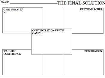 Final Solution Activity Sheet