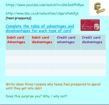 Finance: Credit and Debit: Financial Education