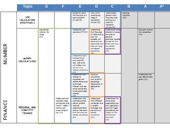 Finance Exam Preparation Revision Slides