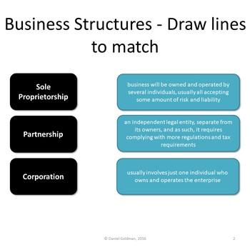 Financial Literacy Skills - Business Ownership Basics Activity