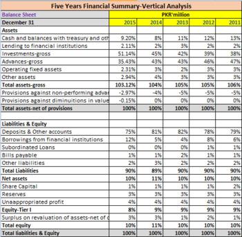 Financial Ratios Calculations