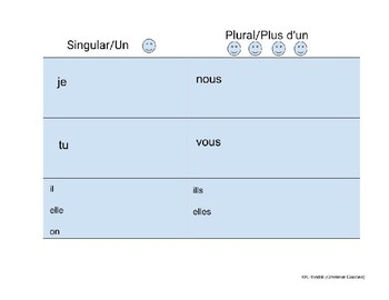Find the Verb Form - French
