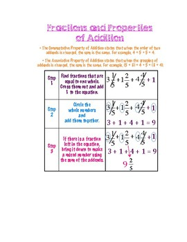 Fractions & Properties of Addition