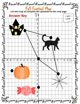 Finding Distance and Perimeter using the Distance Formula Halloween Activity